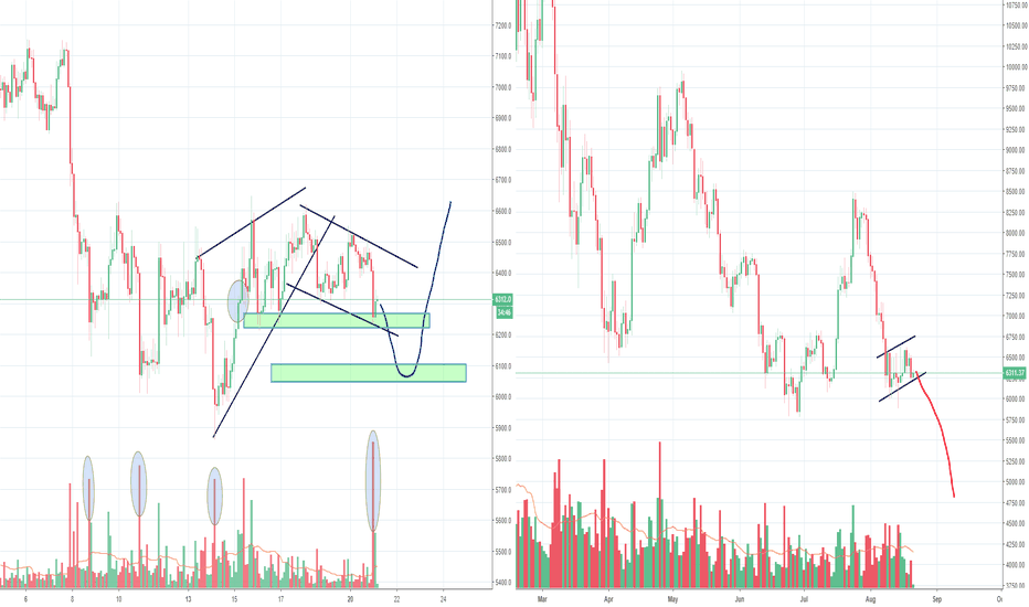 BTCUSD: Trying to solve the Bitcoin puzzle again