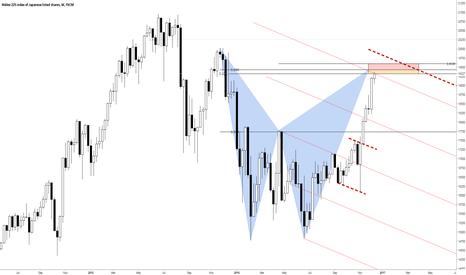 JPN225: Nikkei at weekly bear Bat