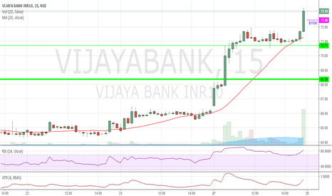 VIJAYABANK: Vijay Bank for Day Trade