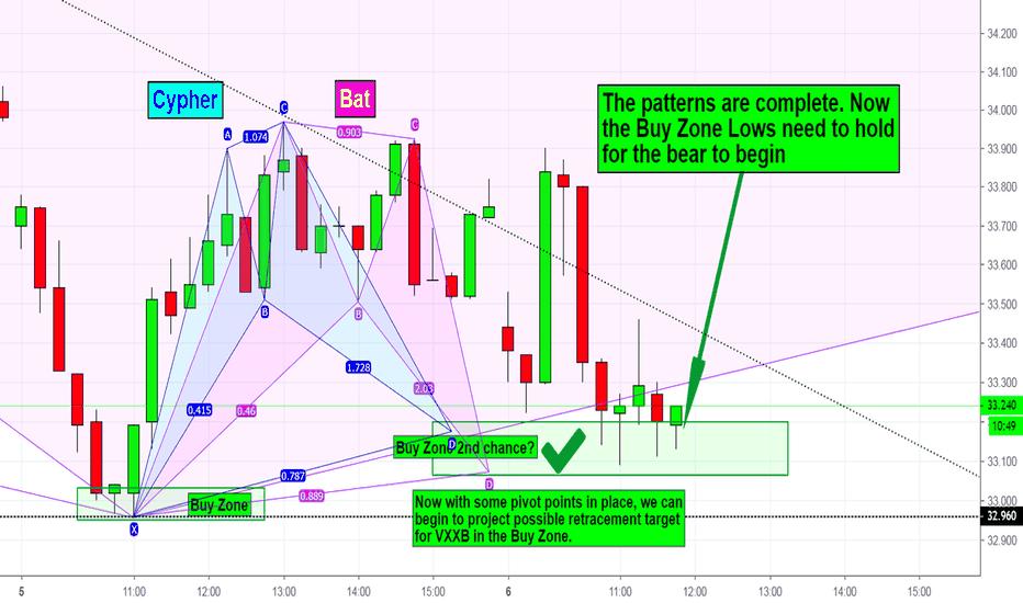 VXXB: VXXB - Harmonic Cypher and Bat patterns hit target!