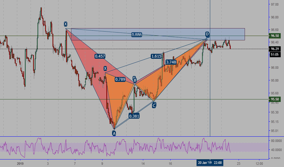 DXY: DXY Butterfly+BAT Pattern    sell