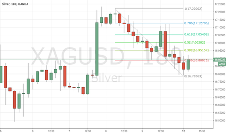 XAGUSD: Levels for XAGUSD