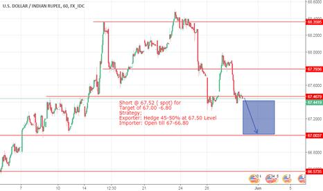 USDINR: USD INR short @ 67.52 INFI FOREX