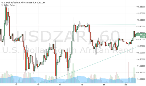 USDZAR: USDZAR Long Cup-and-Handle