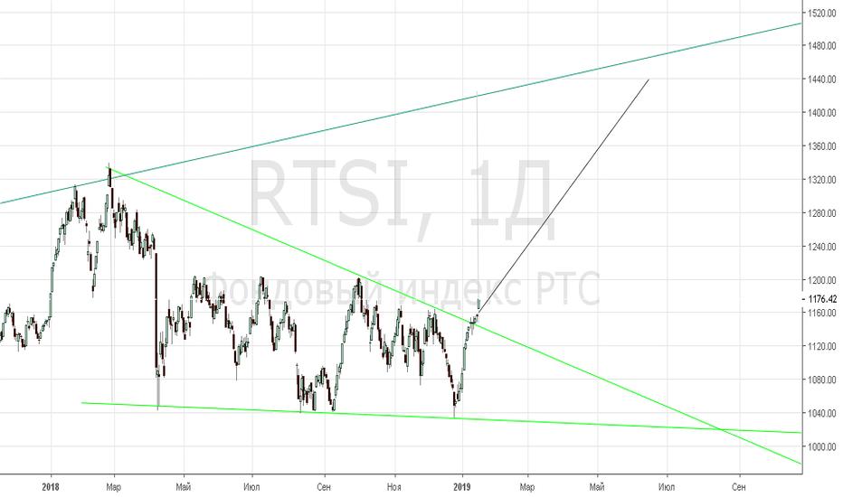 RTSI: индекс ртс не распологает к продажам