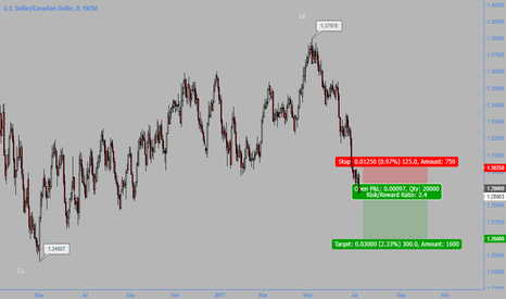 USDCAD: Canucks keep pushing...