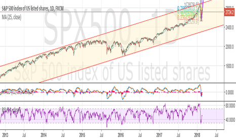 SPX500: $S&P 500 Wave 3 down trend