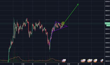 BTCUSD: btc broken out of bull flag
