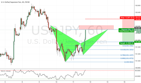 USDJPY: Bearish bat on JPY