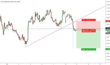 EURAUD: Short Trade 2:1 ratio