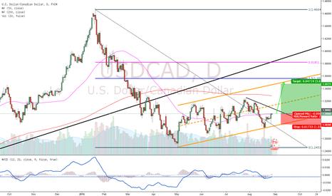 USDCAD: USDCAD Buy Setup!!