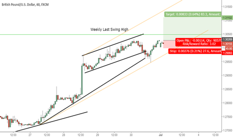 GBPUSD: GBPUSD ... About to explote to the upside?