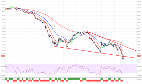 CL1!: WTI dead cat bounce soon?