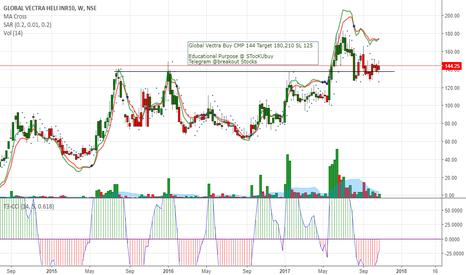 GLOBALVECT: Global Vectra Buy CMP 144 Target 180,210 SL 125