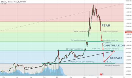 BTCCNY: Bitcoin (BTC) Short