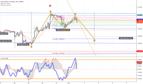 EURUSD: Possible Bullish BAT - leg CD short