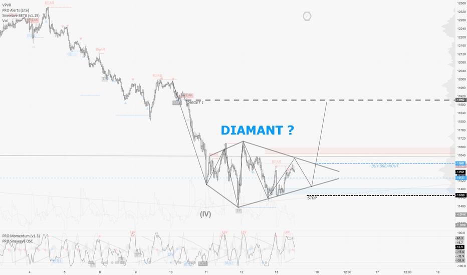 GER30: DAX / 15m : Diamant en formation ? Affaire à suivre !