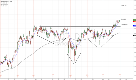 MDT: Medtronic rising to the sky