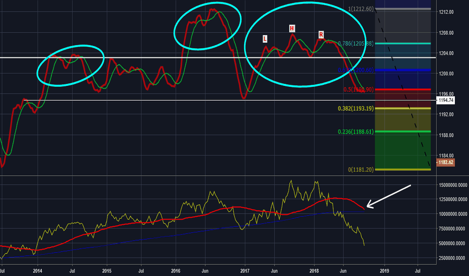 XAUUSD: Gold looking very bearish macd H&S on weekly $gdxj $jung $jdst