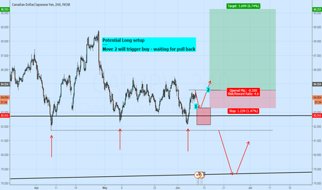 CADJPY: Potential Long Setup - Move 2 will trigger Buy
