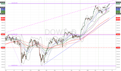 DOWI: $DJIA $DOWI hits Key fib 200% Extension!