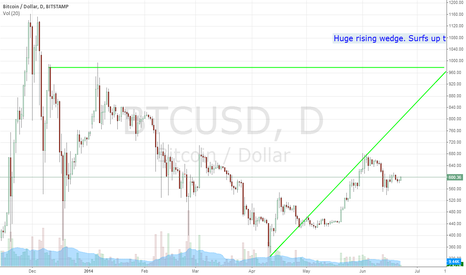 BTCUSD: Rising wedge on zero news makes for high surf. Red Flag. Pros..