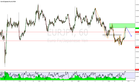 EURJPY: EURJPY: Previous Structure Resistance