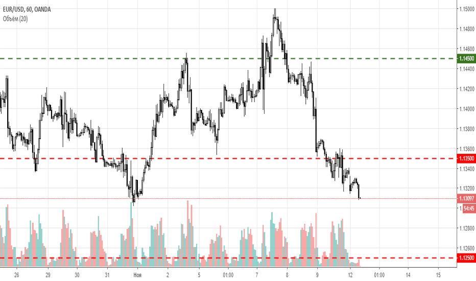 EURUSD: EUR/USD - скоро придет твое время)