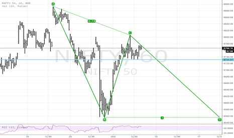 NIFTY: Nifty Possible AB=CD developing