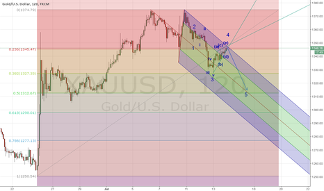 XAUUSD: wait for sell setup