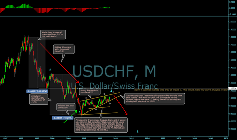 USDCHF: USD/CHF outlook based on my understanding of Wave Principle