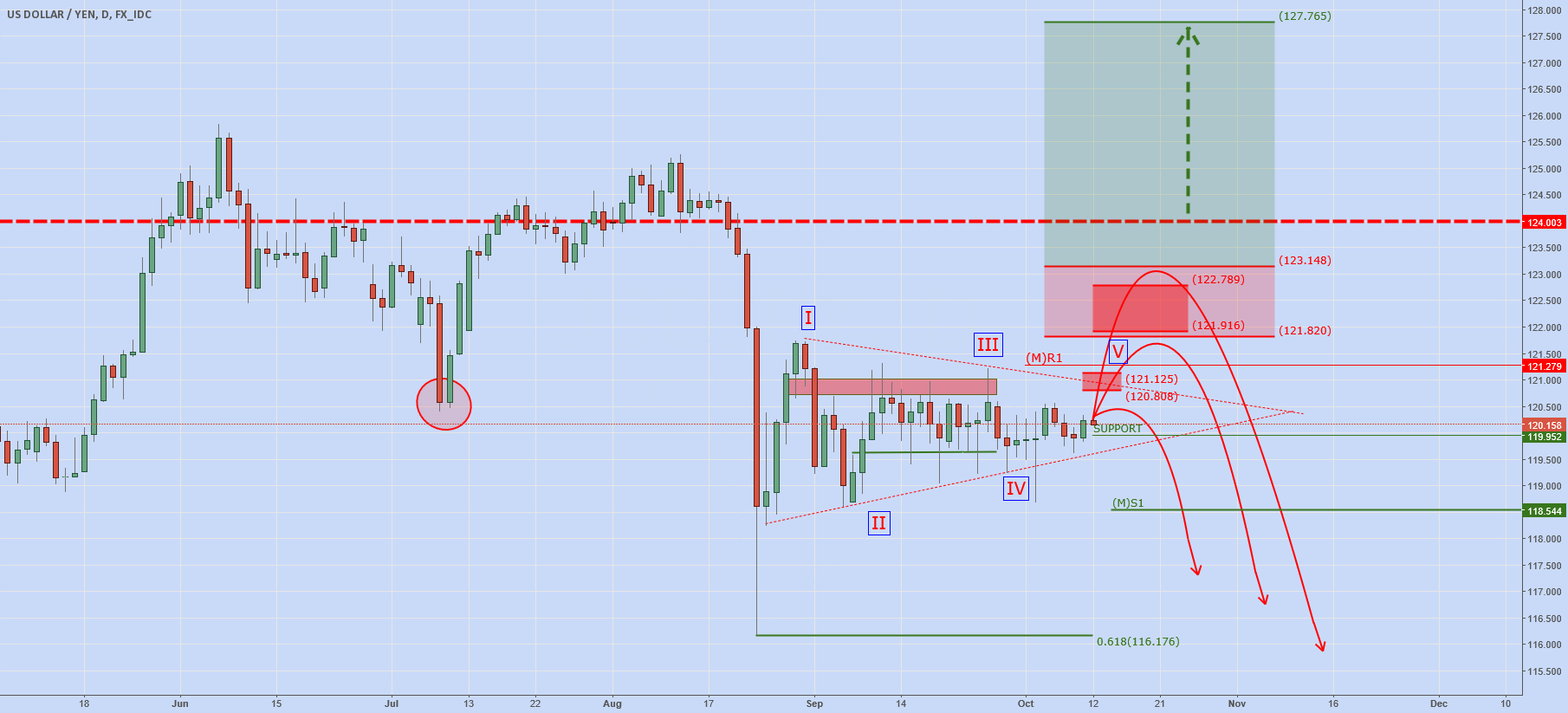 USDJPY: Short Speculative