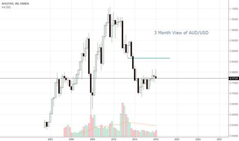 AUDUSD: 3 Month View of AUD/USD
