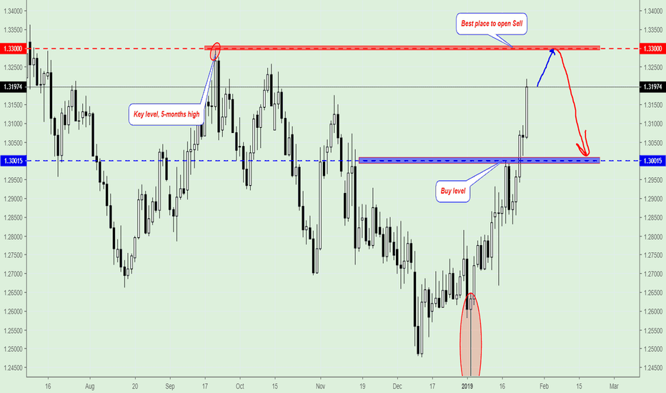 GBPUSD: GBP/USD, Trading Plan For next week.