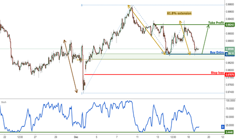 USDCHF: USDCHF seeing major support, prepare for a bounce