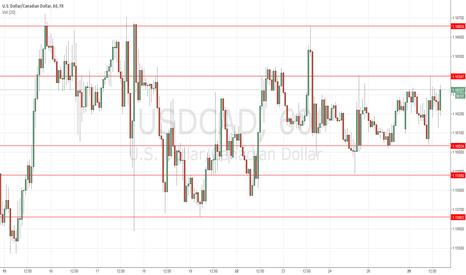 USDCAD: USD/CAD trade corridor approach