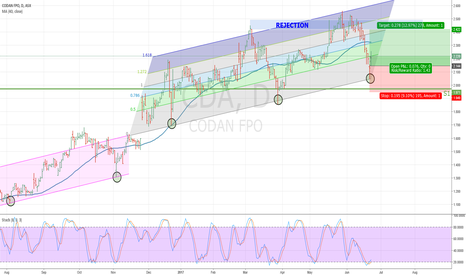 CDA: Bottom Fishing at the right Market Timing (VectorVest)