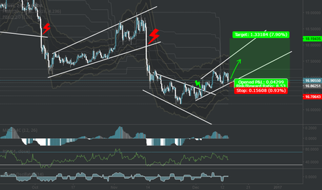 XAGUSD: SILVER long *take care when FED hike announc*