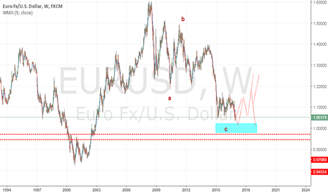 EURUSD: eu weekly view.. bottom  or in correction up then drop