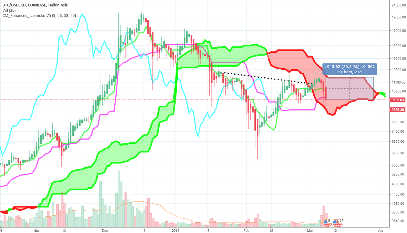 #BTC + Ichimoku Daily Chart History - In the side, Out the top!