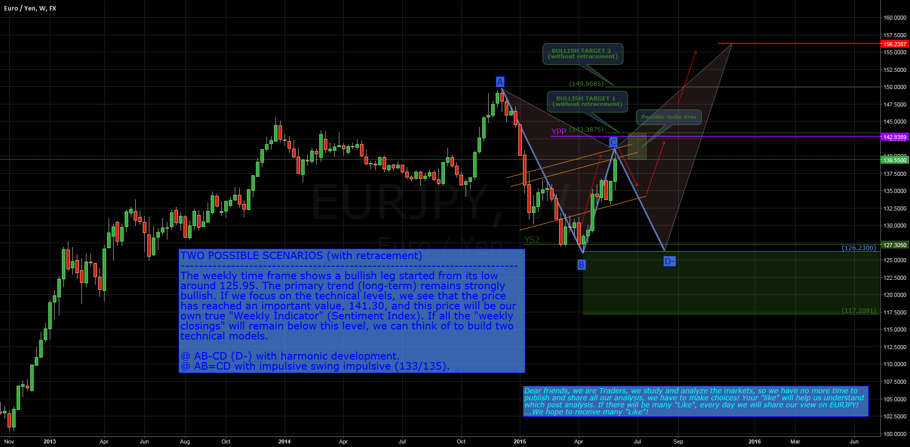 $EURJPY: Weekly Analisys