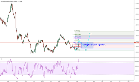 GBPAUD: GBPAUD: waiting for long trade signal again for 1100 pips
