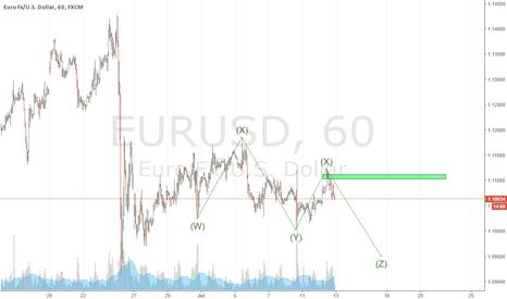 EURUSD: EURUSD short pullback