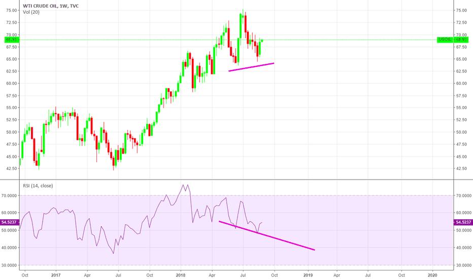 USOIL: short oil do it  fellas it broke your trendline