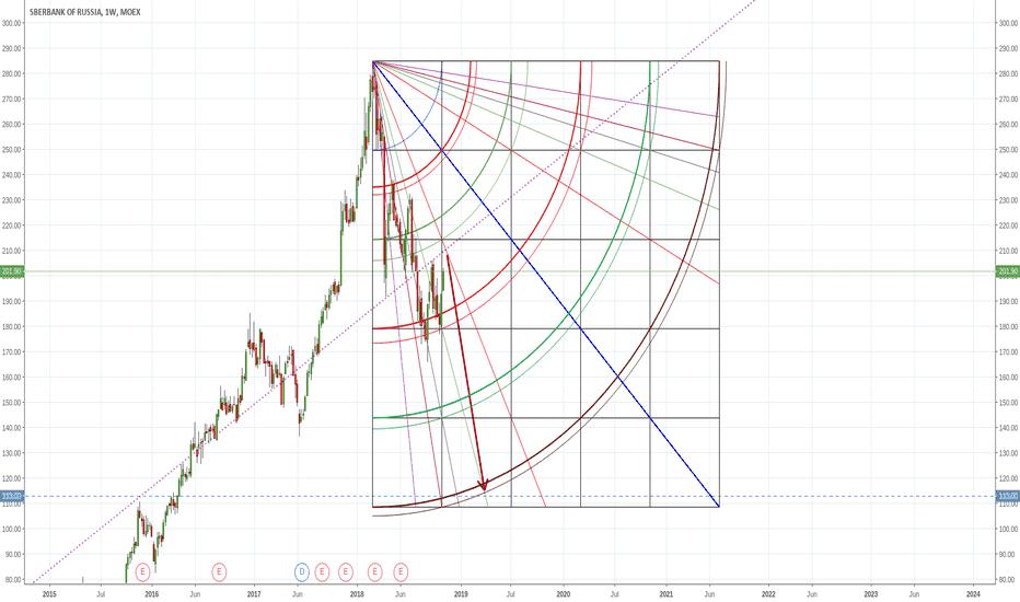 SBER: Possible $SBERBANK short scenario