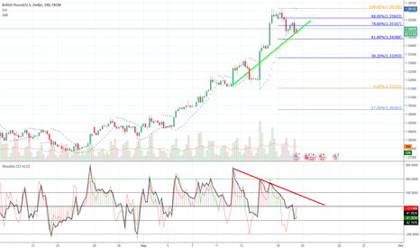 GBPUSD: GBPUSD trend/divergence/retracement