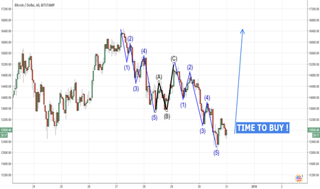 BTCUSD: Potential 535 is completed - TIME TO BUY