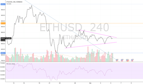 ETHUSD: ETHUSD | Breakout Imminent