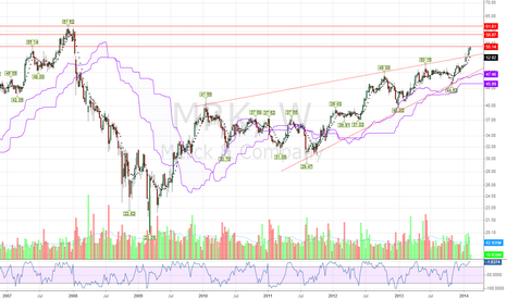 MRK: MRK breakout with Weekly Momentum