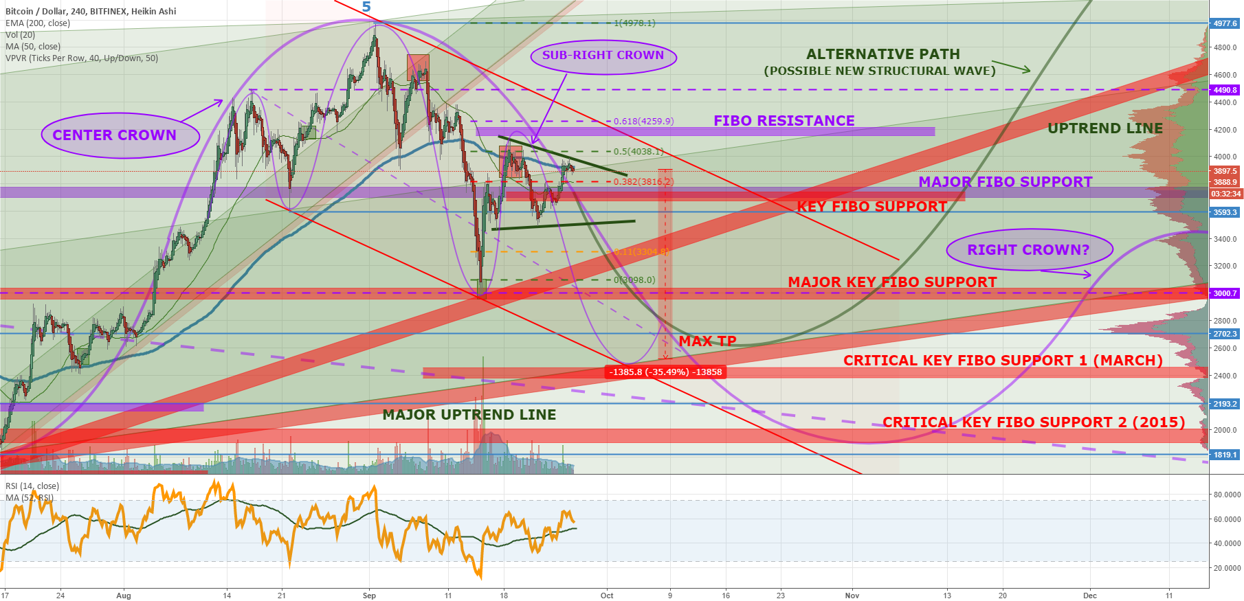Bitcoin's BiG Crown Reversal?: Preparations For Possible Extreme